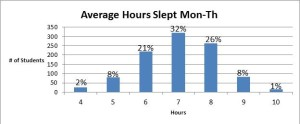 The charts use the data that students provided for Mondays-Thursdays, as the purpose of this survey was to determine the average hours of sleep during schooldays.  Photo: Mrs. McCallum