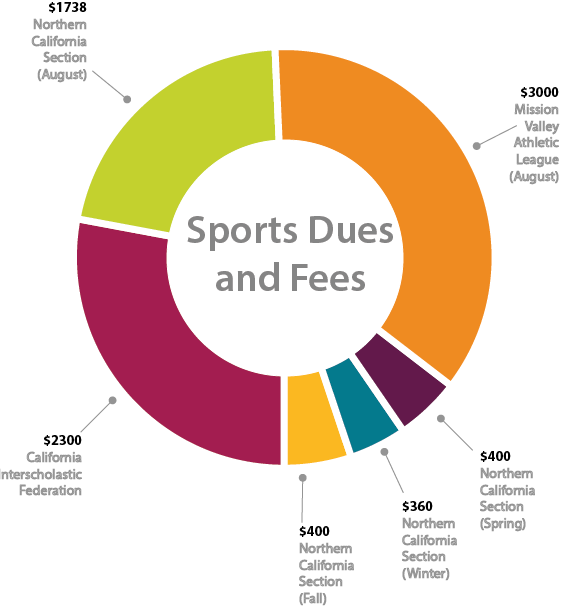 Irvington Athletics Department paid a total of $8198.00 in sports fees and dues for the 2016-2017 school year. the total fluctuates each year.
