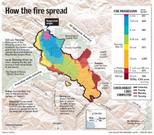 Napa Fires' Effects Reach Fremont