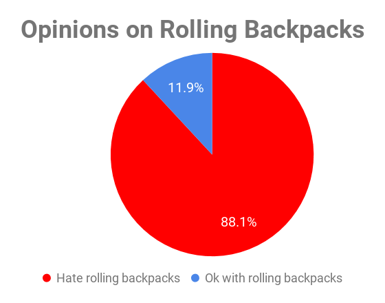 Of the 151 Irvington students surveyed, 133 disliked rolling backpacks and 18 were okay with them.