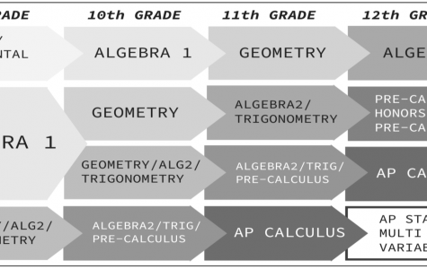 Irvington's Common Core Math Classes Continue to Improve