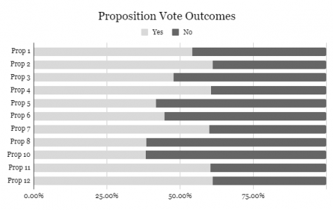 Composition of Propositions