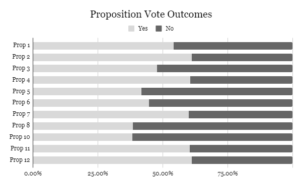 The chart shows the percentage of yes and no votes each proposition got. Information provided by ballotpedia.