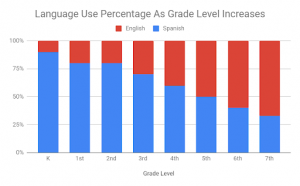 Dual Immersion students are exposed to a foreign language at a young age and gradually build up their biliteracy as they grow older.