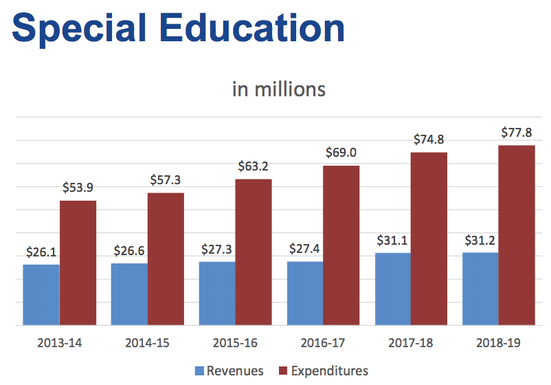 The+growing+costs+of+special+education%2C+coupled+with+the+increasing+pension+costs%2C+have+burdened+the+district+to+cut+13+million+dollars+in+order+to+balance+the+2019-2020+school+year+budget+