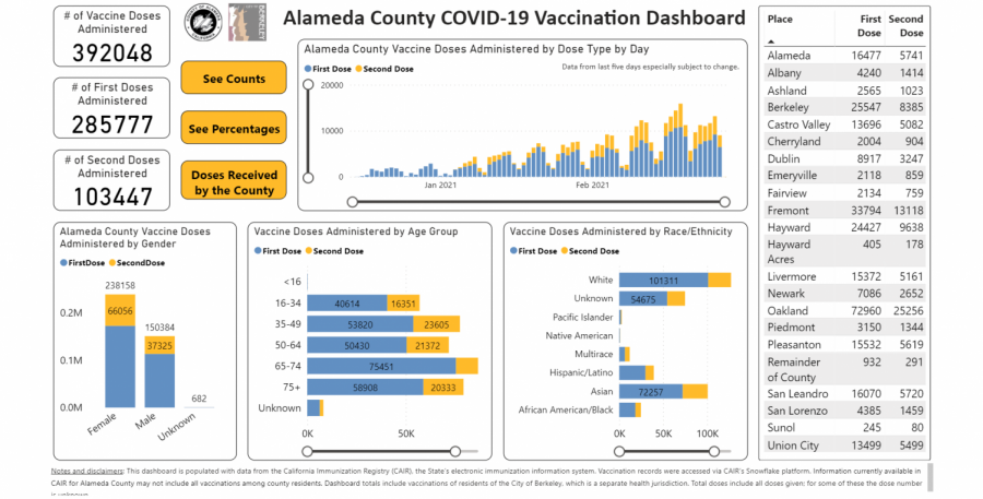 Alameda County has administered over 300k vaccine doses as of Feb. 28th.