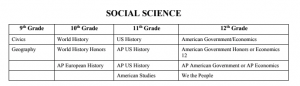 AP classes are not provided during 9th or 10th grade courses (AP European History is not provided at Irvington).